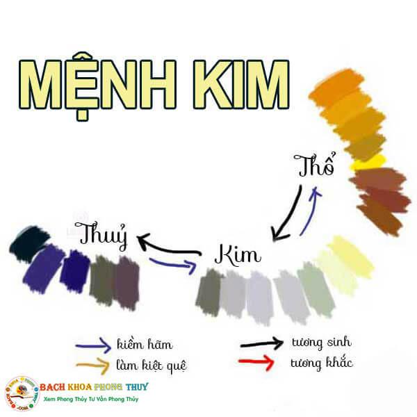Tư vấn màu sơn nhà theo phong thủy mệnh Kim