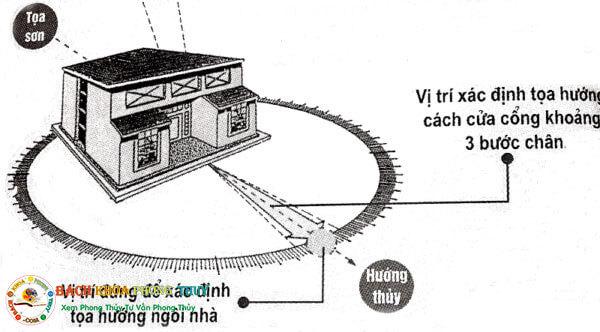 Cách xem la bàn phong thủy để chọn hướng nhà