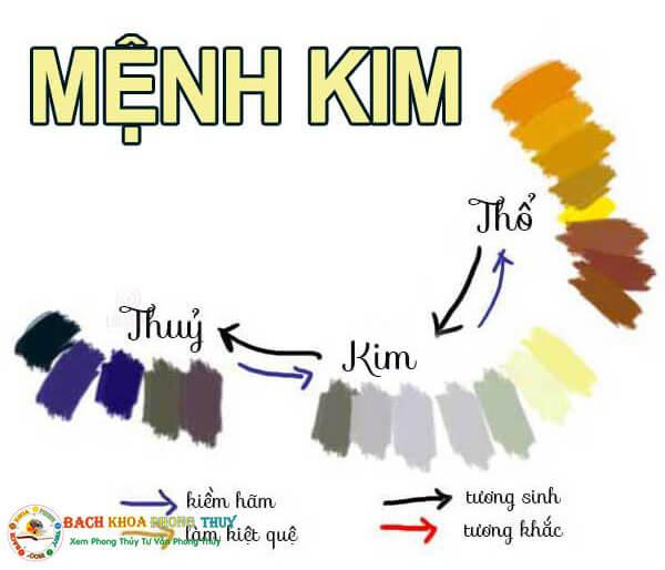 Gam màu tương sinh tốt nhất cho người mệnh Kim