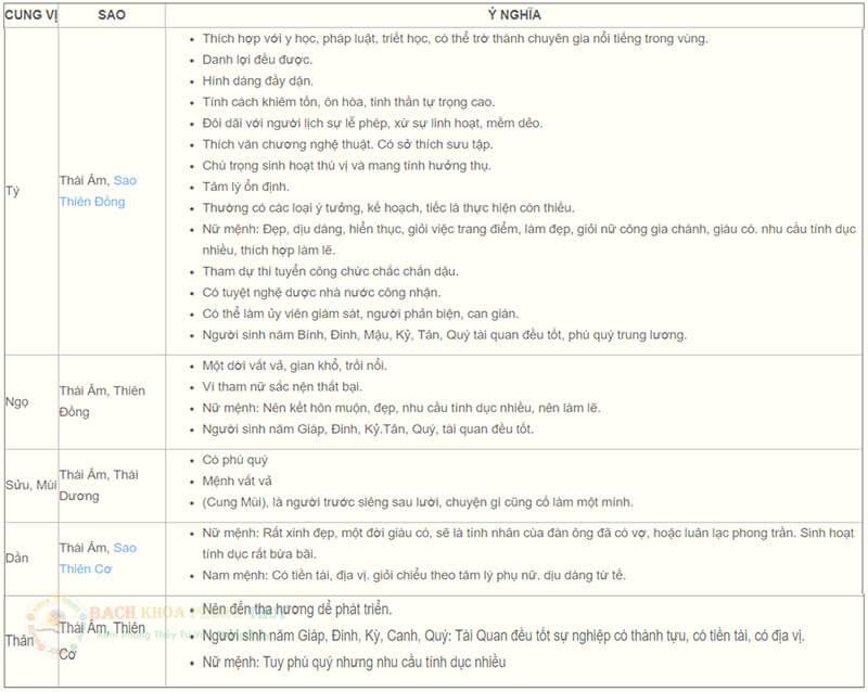 Sao Thái Âm ở cung mệnh Tý - Ngọ - Sửu - Mùi - Dần - Thân: